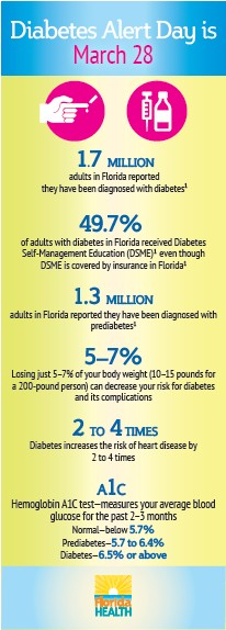 diabetes alert day is march 28 are you at risk 211 brevard