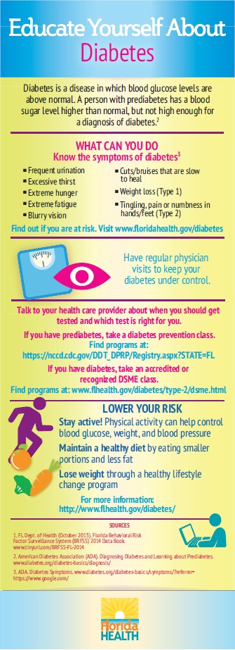 Educate Yourself About Diabetes